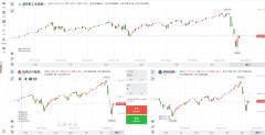 TradeMax: 美股翻盘成泡影?8500亿美元驰援